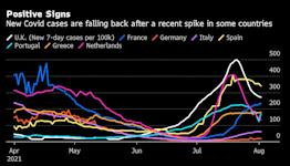 Delta Spikes Herd Immunity Threshold to Over 80%: Virus Update