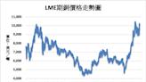銅市庫存下降推升銅價 大陸金屬產量創逾一年新低