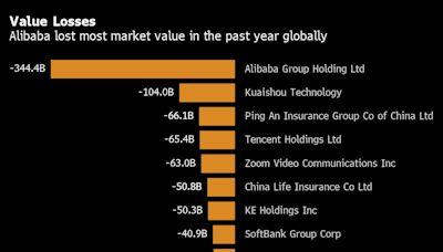 馬雲抨擊金融監管一年後 阿里巴巴市值蒸發3440億美元 居全球第一