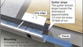 Replace your old gutters yourself and save