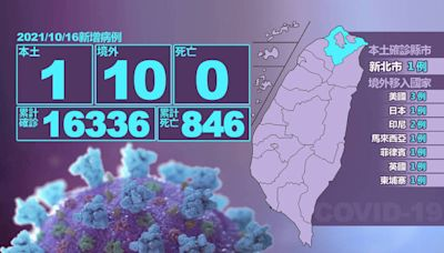 「嘉玲」止步!今本土+1在新北 境外移入增10例