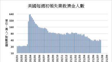《美國經濟》上週初領失業救濟金40萬人略遜於預期
