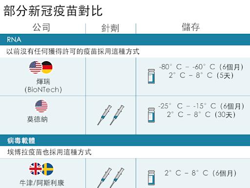 新冠疫苗:中國接種率低 官方加快縮小「免疫落差」