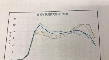 學測/英文科鑑別度最佳 國文科中高分群仍偏多
