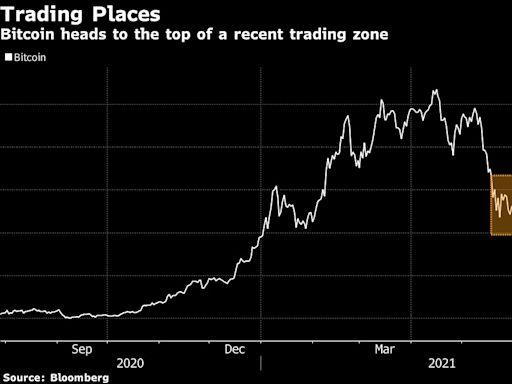 比特幣第八天攀升 創2021年來最長連漲