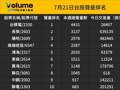 眾聲大數據:台股上市櫃股票聲量排名前50強(7/21)