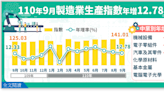 連20紅 製造業生產指數年增12% 創新高