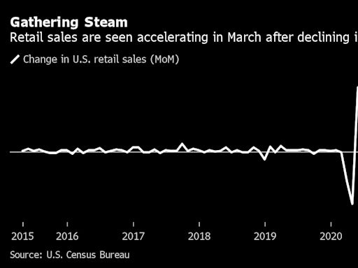 Some Economists Project 'Spectacular' U.S. March Retail Report