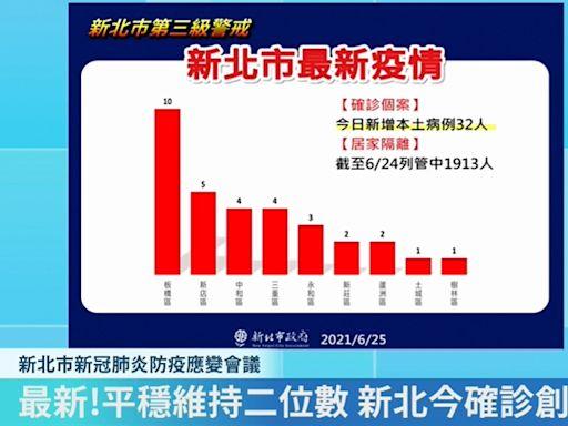 快新聞/新北+32「板橋暴增10例」 家禽屠宰場1移工確診