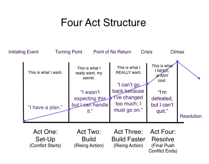 Four Act Structure
