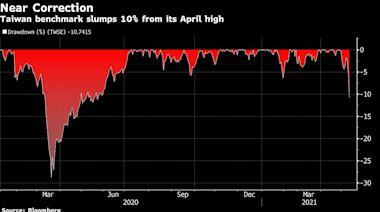 台灣股市一度邁向技術性回調後收斂跌幅 國安基金官員安撫市場