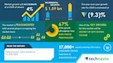 Personalized Gifts Market in the US during 2020-2024   17000+ Technavio Research Reports