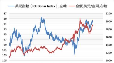 《貴金屬》擔憂寬鬆政策縮減 COMEX黃金下跌0.7%