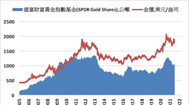 《貴金屬》COMEX黃金下跌0.3% ETF持倉則是增加