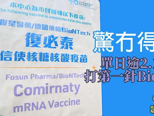 疫苗接種︱首破2萬人打第一針BioNTech 連續兩日創新高 僅3,700人預約打科興 | 蘋果日報