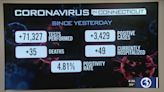 Coronavirus Updates: Hospitalizations over 1,000, positivity rate at 4.8%
