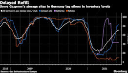 Putin Orders More Gas for Europe Next Month, Sending Down Price