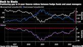 短期美國國債殖利率飆升之際 對沖基金熱衷基差交易