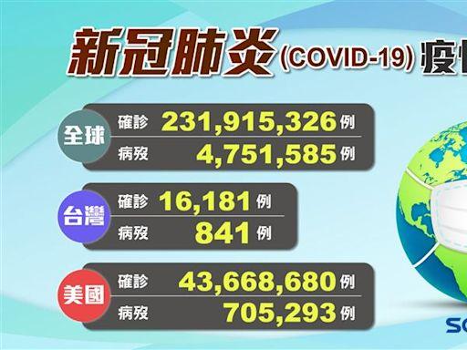 不斷更新/台灣迎「本土+0」 全球疫情最嚴峻10國曝光
