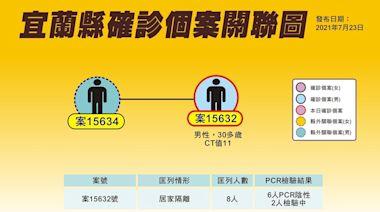 宜蘭今增1確診 男赴台北找友敘舊染疫