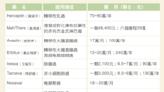 【保險】台灣人壽一年定期防癌健康保險附約(YCC)介紹