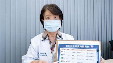 Delta病毒蔓延 醫師籲接種疫苗、維持防疫習慣 - 工商時報