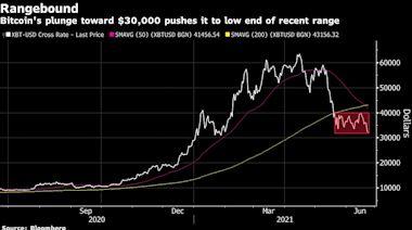比特幣跌至30,000美元附近 引發市場將出現更大幅度拋售的擔憂