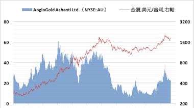 疫情造成產量損失 英美黃金Q1產量減少但獲利增加