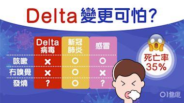新冠肺炎|變種病毒Delta病徵5大改變 唔咳傳染力強1類人易中招