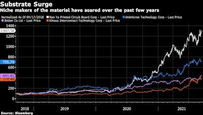 手握晶片行業卡脖子利器 台灣一家默默無聞的公司股價三年上漲1,219%