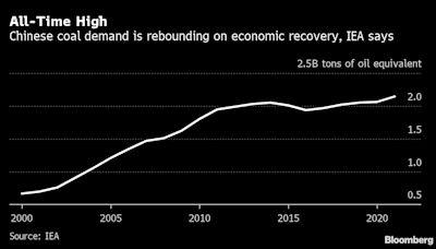 中國缺煤折射全球供應困境 或意味著國際價格上漲