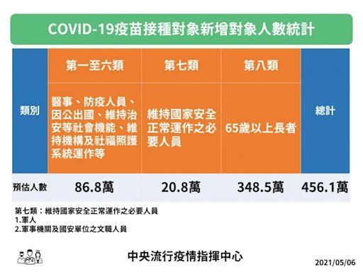 加速AZ武肺疫苗施打進度 5/10起軍人、65歲以上長者可打公費疫苗