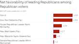Donald Trump Jr., Ron DeSantis dominate poll of GOP frontrunners