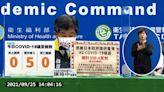 【新冠肺炎確診】台灣9/25 本土加零!新增境外5例   台灣英文新聞   2021-09-25 14:14:00