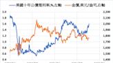 美元強勢以及殖利率上揚 荷蘭銀行稱金價展望負面