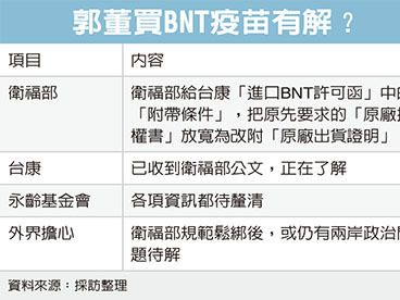 郭董買BNT疫苗 有條件許可
