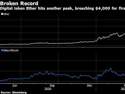 比特幣的主導地位減弱 發出加密貨幣市場泡沫警訊