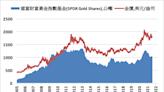 《貴金屬》COMEX黃金下跌0.1% ETF持有量減少