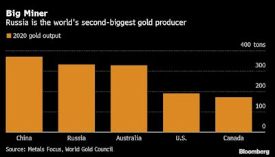 Gold Trading in Moscow Gets a BoostAfter London Tie-Up