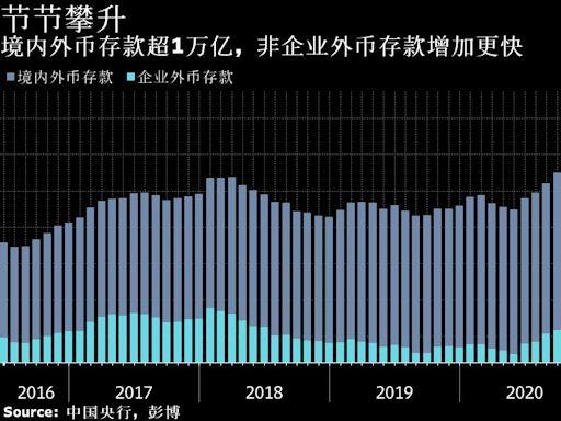 中國境內外匯流動性淤積 逾萬億美元資金亟待更多投資渠道