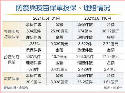 防疫保單理賠 逼近3億 - A11 金融市場 - 20210618 - 工商時報