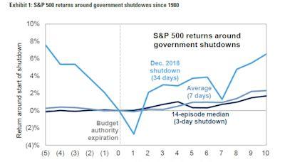 以史為鑑 美股往往無視債務上限和政府停擺喧嘩的影響