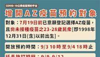 快新聞/23-28歲接種AZ疫苗 施打延長2天從9/9至9/12