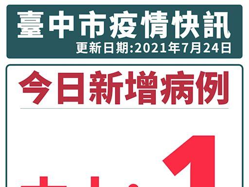 台中新增1確診 林新醫院急診人員赴新北感染 49同事全採陰