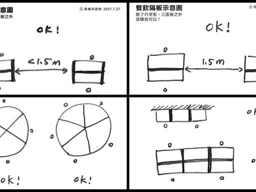 餐飲內用「ㄇ字型隔板」怎麼設?陳其邁手繪4張圖:這樣就OK!