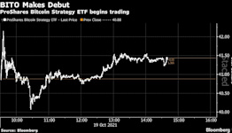 Bitcoin Futures ETF Debuts as Second-Highest Traded Fund Ever