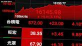 台股霸氣反彈收復1萬6 漲792點史上最大漲點