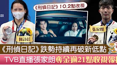 【東京奧運】TVB直播張家朗何詩蓓獲獎牌收視理想 《刑偵日記》跌勢持續破新低 - 香港經濟日報 - TOPick - 娛樂