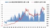 經濟改善且黃金難以吸引買盤 黃金多頭陷入危機
