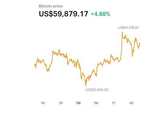 美最大加密貨幣加密所將上市 比特幣飆破6萬美元直逼歷史高度